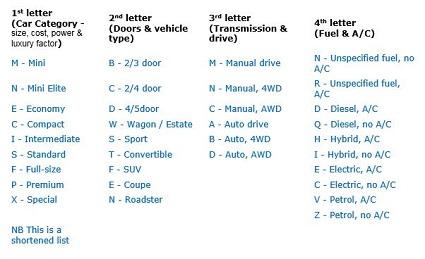 National Car Rental Discount Codes Visa Reiseservice